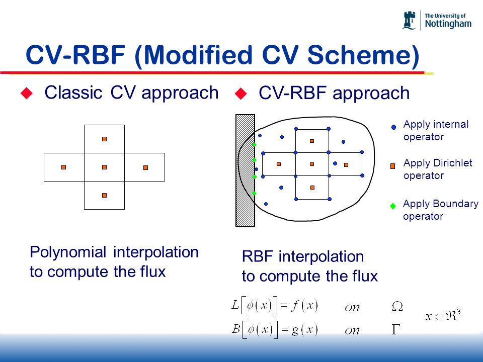 CV-RBF (Modified CV Scheme) Classic CV approach Polynomial interpolation to compute the flux CV-RBF approach Apply internal operator Apply Dirichlet o
