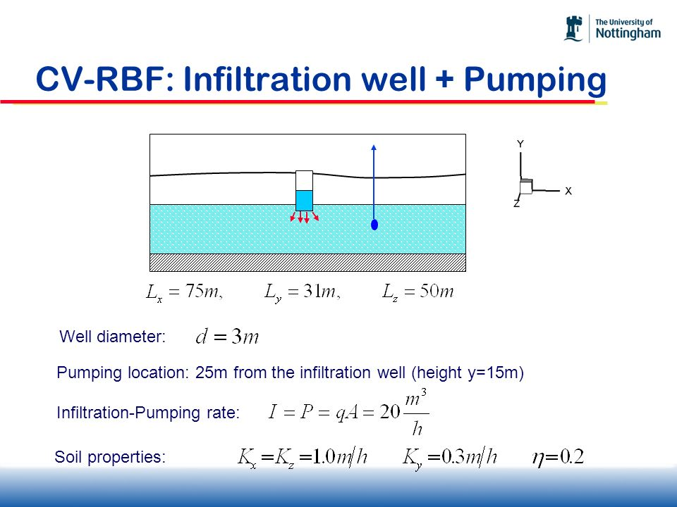 CV-RBF: Infiltration well + Pumping Well diameter: Soil properties: Pumping location: 25m from the infiltration well (height y=15m) Infiltration-Pumpi