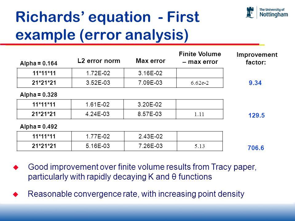 Richards equation - First example (error analysis) Alpha = 0.164 11*11*111.72E-023.16E-02 21*21*213.52E-037.09E-03 6.62e-2 Alpha = 0.328 11*11*111.61E