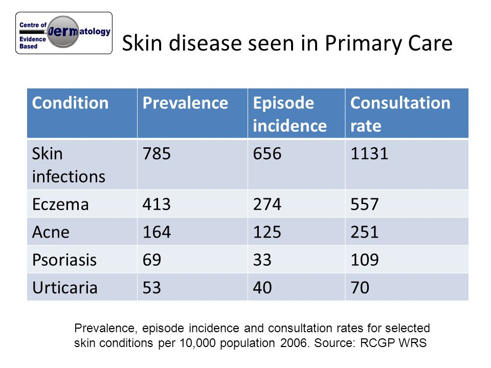 Skin disease seen in Primary Care ConditionPrevalenceEpisode incidence Consultation rate Skin infections 7856561131 Eczema413274557 Acne164125251 Psor