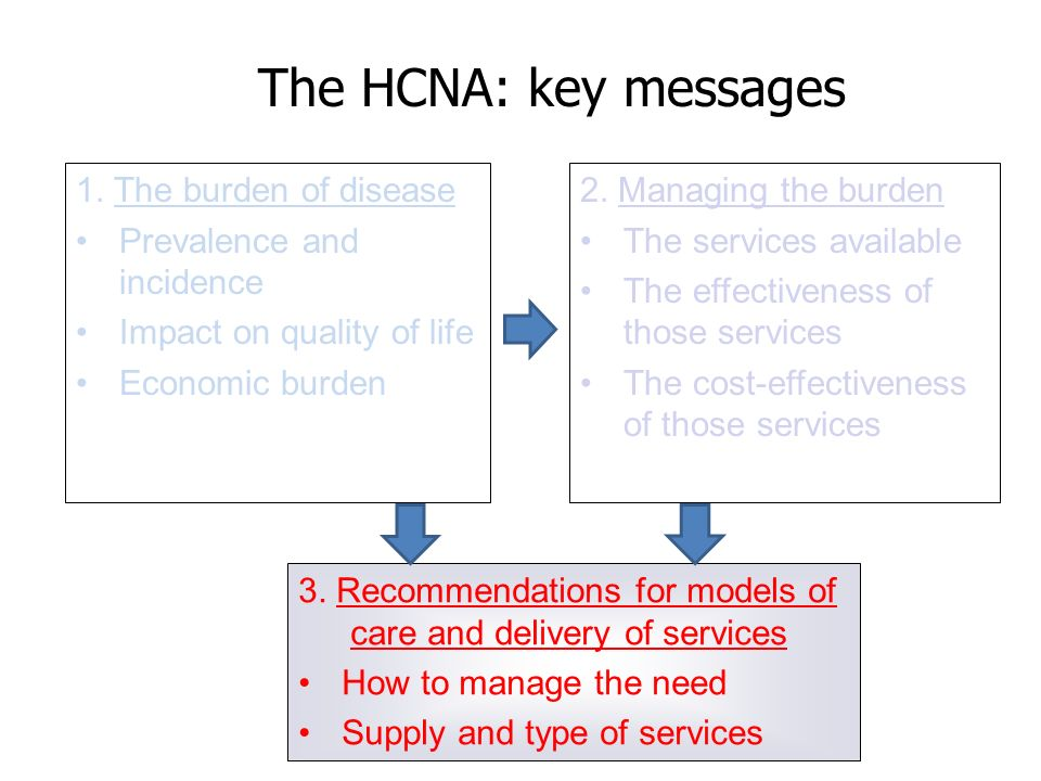 The HCNA: key messages 2. Managing the burden The services available The effectiveness of those services The cost-effectiveness of those services 1. T