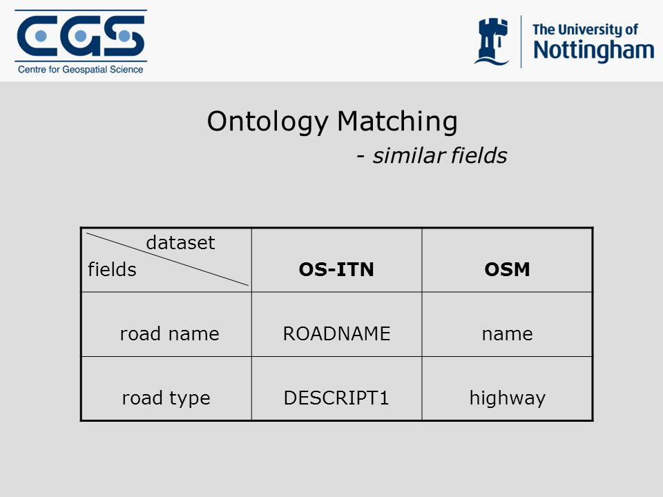 Ontology Matching - similar fields dataset fieldsOS-ITNOSM road nameROADNAMEname road typeDESCRIPT1highway