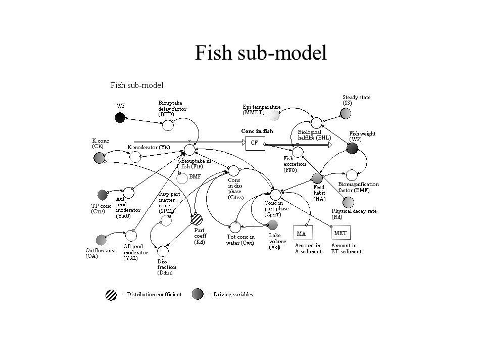 Fish sub-model