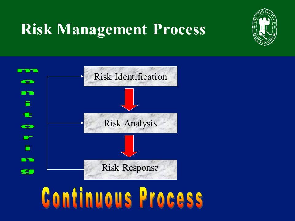 Risk Management Process Risk Identification Risk Analysis Risk Response