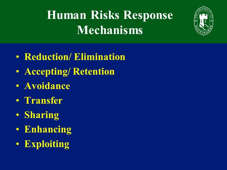 Human Risks Response Mechanisms Reduction/ Elimination Accepting/ Retention Avoidance Transfer Sharing Enhancing Exploiting