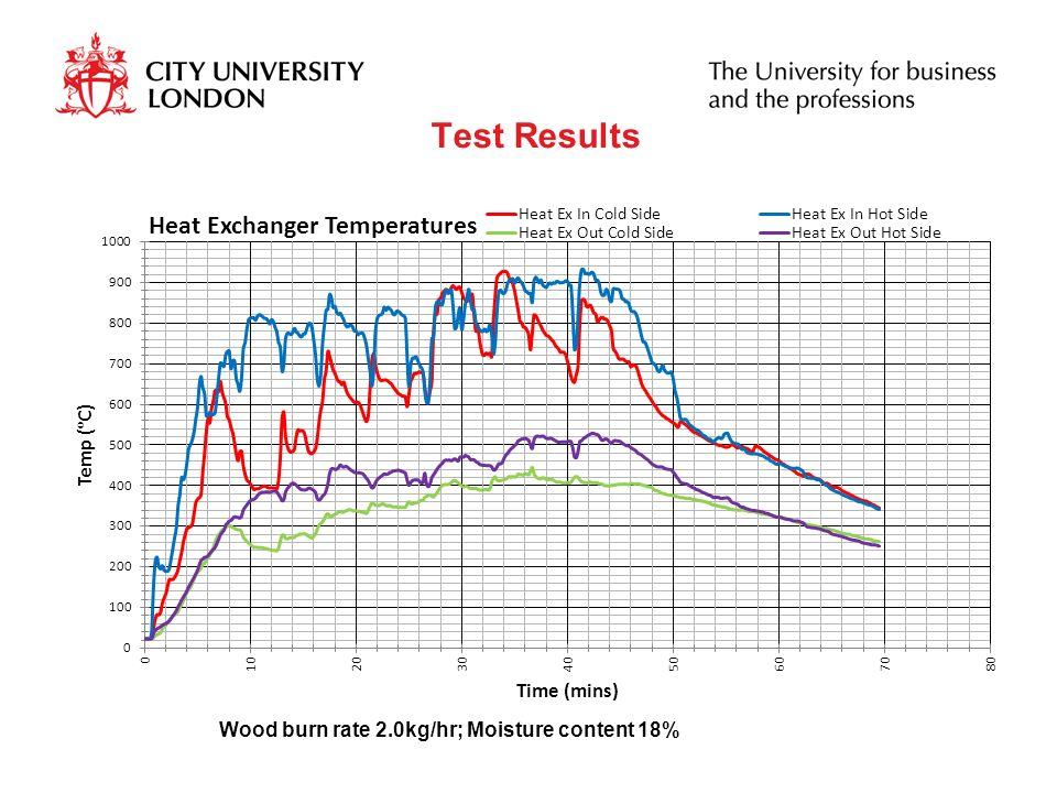 Test Results Wood burn rate 2.0kg/hr; Moisture content 18%