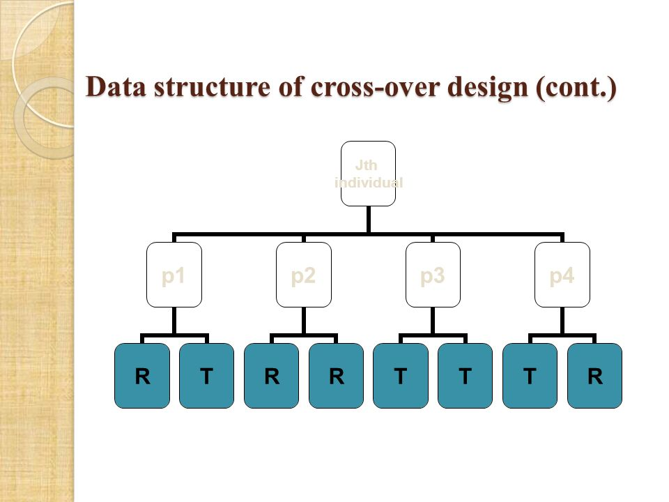 Data structure of cross-over design (cont.) Jth individual p1 RT p2 RR p3 TT p4 TR