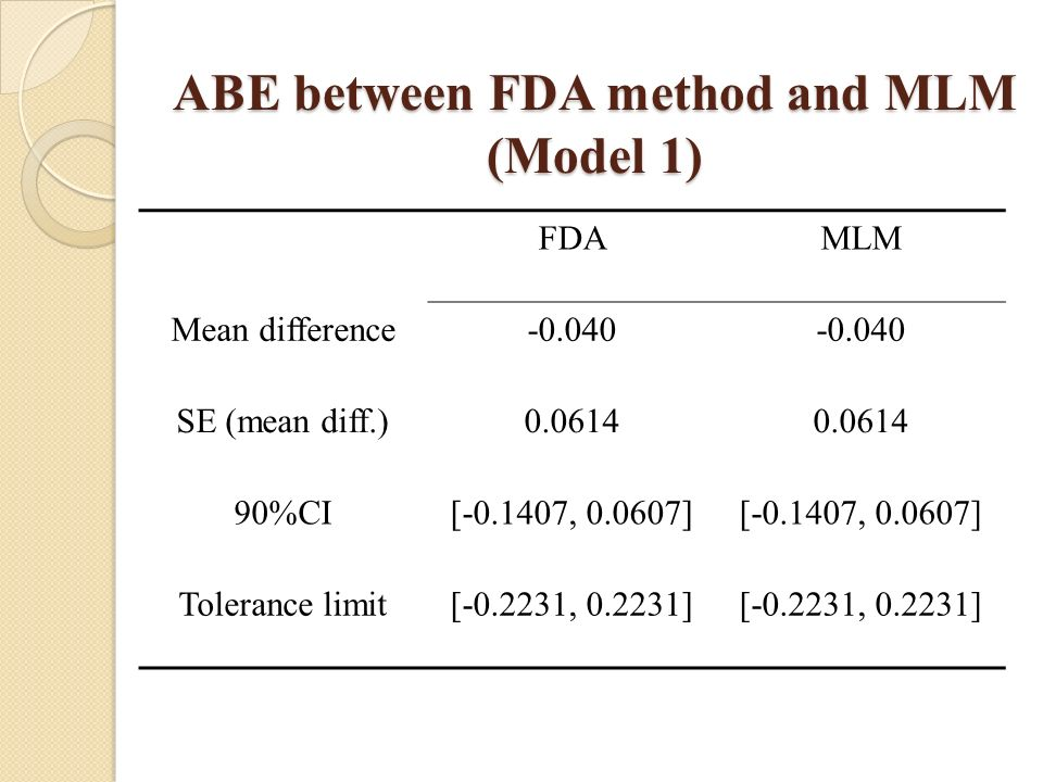FDAMLM Mean difference-0.040 SE (mean diff.)0.0614 90%CI[-0.1407, 0.0607] Tolerance limit[-0.2231, 0.2231] ABE between FDA method and MLM (Model 1)