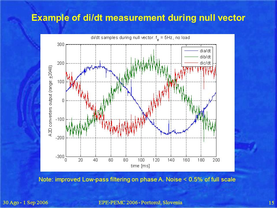 30 Ago - 1 Sep 2006EPE-PEMC 2006 - Portorož, Slovenia 15 Example of di/dt measurement during null vector Note: improved Low-pass filtering on phase A.