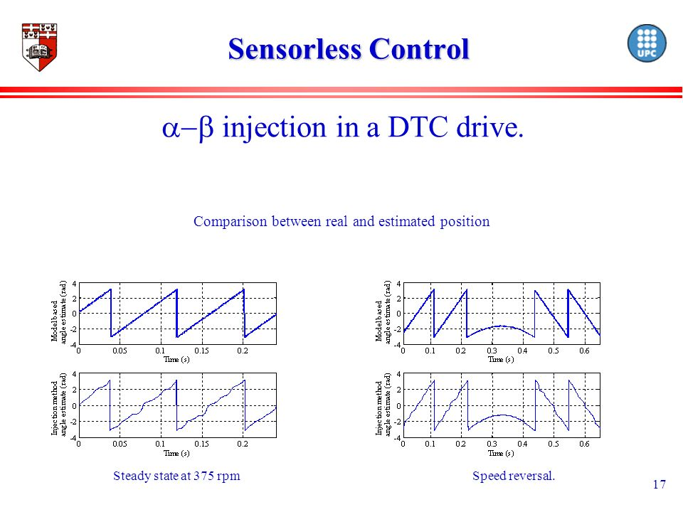 17 Sensorless Control injection in a DTC drive. Steady state at 375 rpmSpeed reversal.