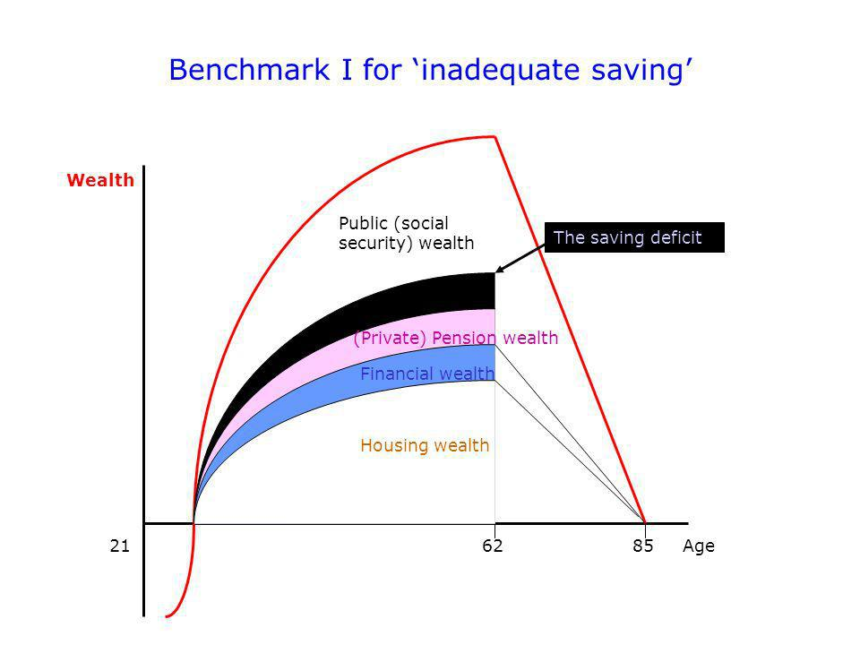 Benchmark I for inadequate saving Wealth Age216285 Public (social security) wealth (Private) Pension wealth Financial wealth Housing wealth The saving deficit
