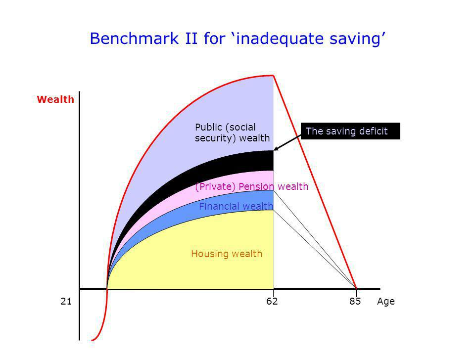 Benchmark II for inadequate saving Wealth Age216285 Public (social security) wealth (Private) Pension wealth Financial wealth Housing wealth The saving deficit