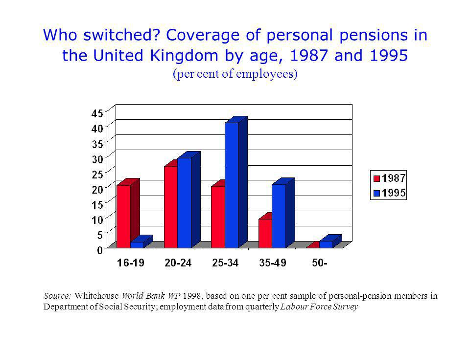 Source: Whitehouse World Bank WP 1998, based on one per cent sample of personal-pension members in Department of Social Security; employment data from quarterly Labour Force Survey Who switched.