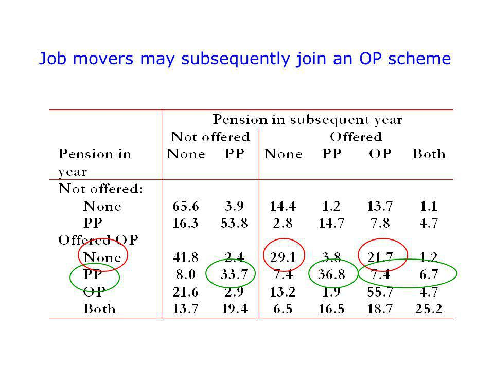 Job movers may subsequently join an OP scheme