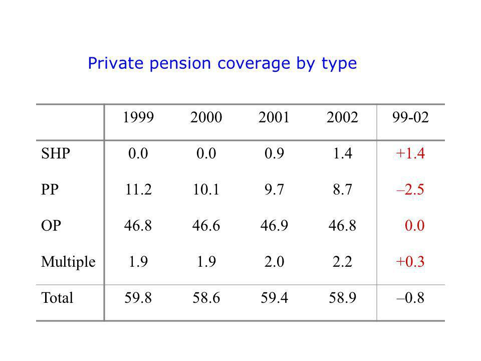 Private pension coverage by type SHP PP –2.5 OP Multiple Total –0.8