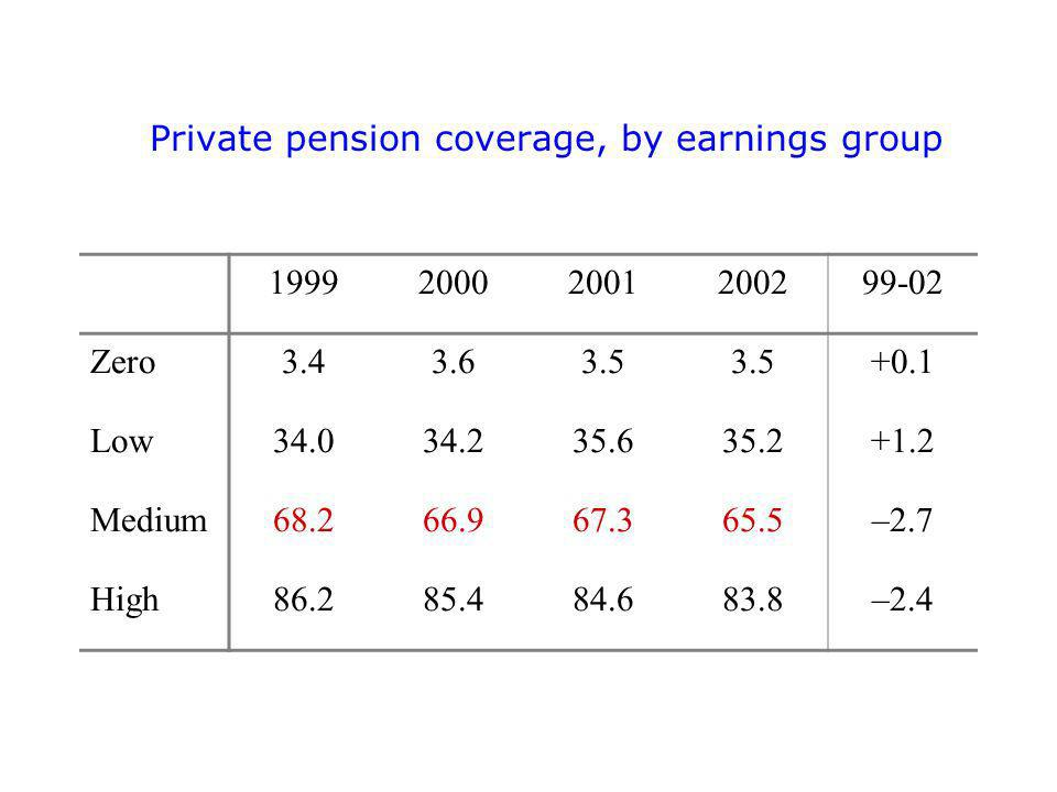 Private pension coverage, by earnings group Zero Low Medium –2.7 High –2.4