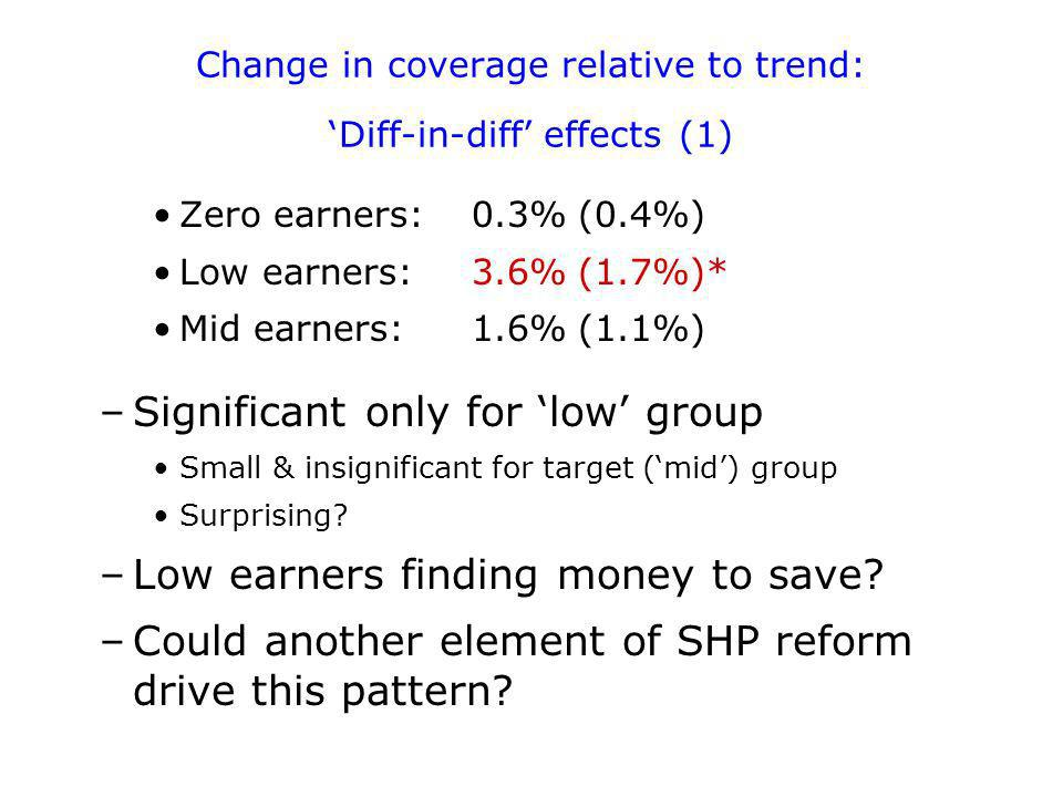 Change in coverage relative to trend: Diff-in-diff effects (1) Zero earners: 0.3%(0.4%) Low earners:3.6%(1.7%)* Mid earners:1.6%(1.1%) –Significant only for low group Small & insignificant for target (mid) group Surprising.