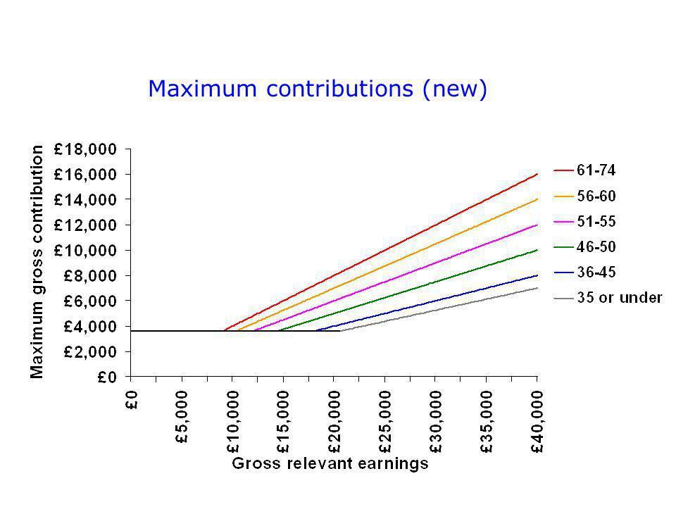 Maximum contributions (new)