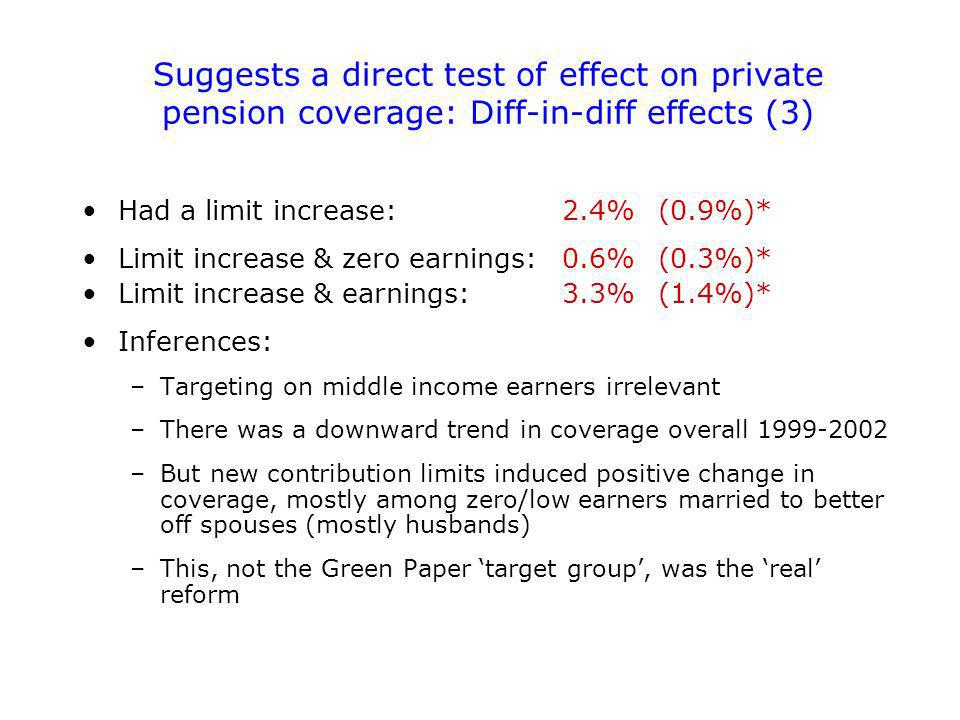 Suggests a direct test of effect on private pension coverage: Diff-in-diff effects (3) Had a limit increase:2.4%(0.9%)* Limit increase & zero earnings:0.6%(0.3%)* Limit increase & earnings:3.3%(1.4%)* Inferences: –Targeting on middle income earners irrelevant –There was a downward trend in coverage overall 1999-2002 –But new contribution limits induced positive change in coverage, mostly among zero/low earners married to better off spouses (mostly husbands) –This, not the Green Paper target group, was the real reform