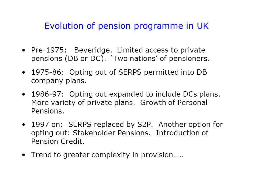 Evolution of pension programme in UK Pre-1975: Beveridge.