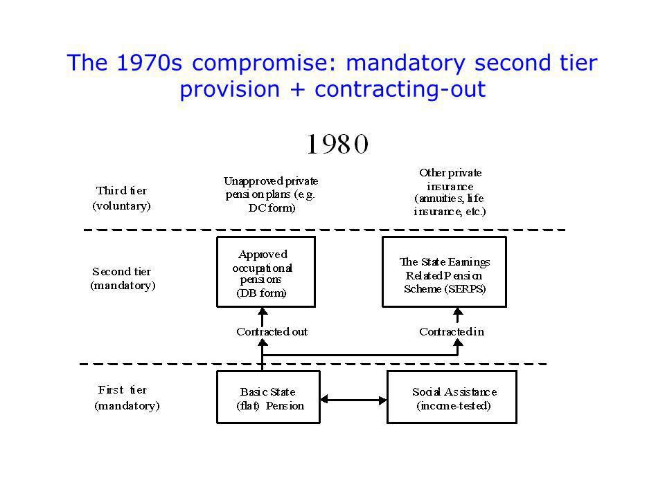 The 1970s compromise: mandatory second tier provision + contracting-out