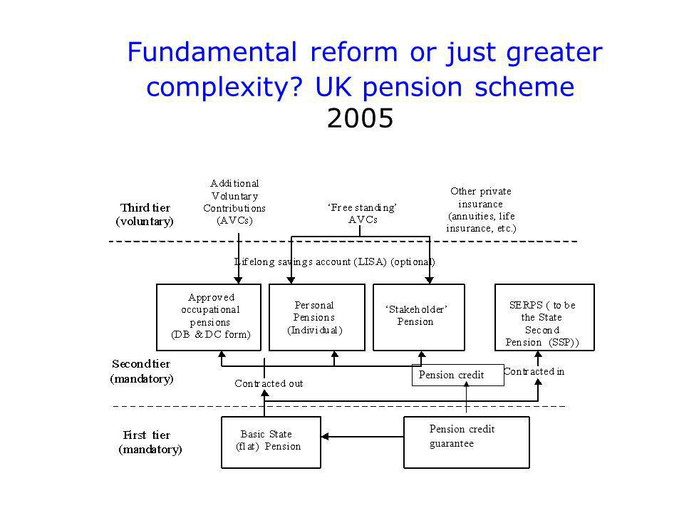 Fundamental reform or just greater complexity.