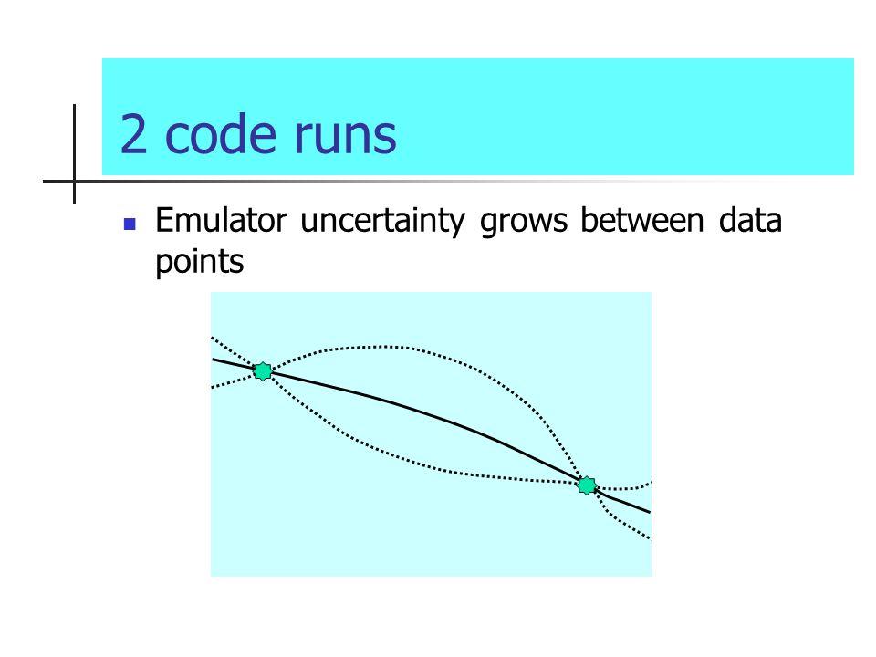 2 code runs Emulator uncertainty grows between data points