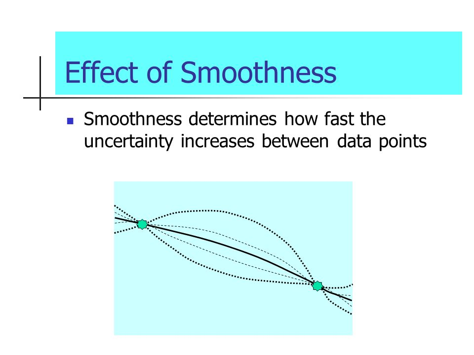 Effect of Smoothness Smoothness determines how fast the uncertainty increases between data points