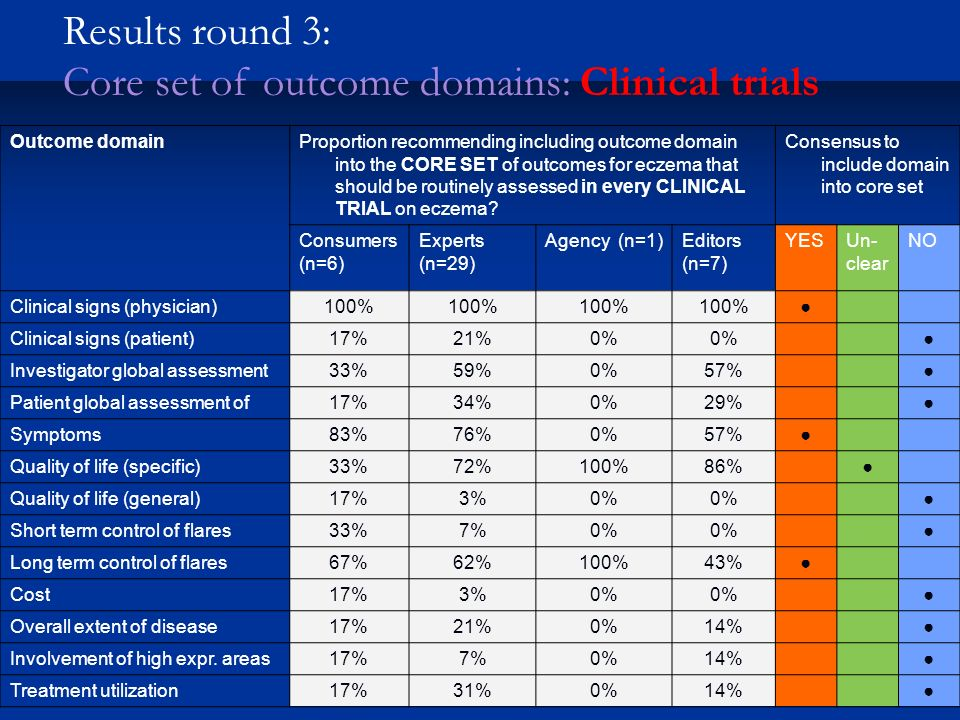 Outcome domainProportion recommending including outcome domain into the CORE SET of outcomes for eczema that should be routinely assessed in every CLI