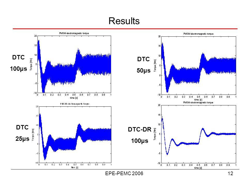 EPE-PEMC 200612 Results DTC 100μs DTC 50μs DTC 25μs DTC-DR 100μs
