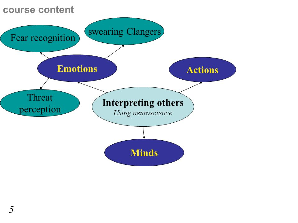 Interpreting others Using neuroscience Emotions Minds Actions Threat perception Fear recognition swearing Clangers course content 5