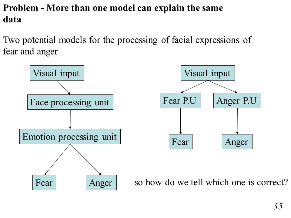 Visual input Face processing unit Emotion processing unit AngerFear Visual input Fear P.UAnger P.U AngerFear Problem - More than one model can explain the same data so how do we tell which one is correct.