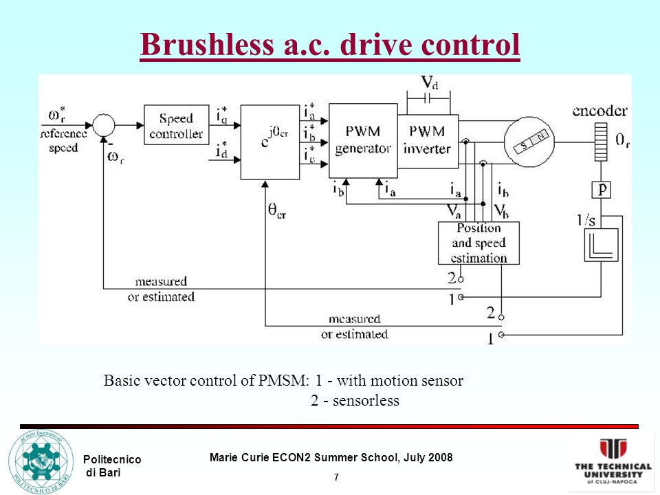7 Marie Curie ECON2 Summer School, July 2008 Politecnico di Bari Brushless a.c. drive control Basic vector control of PMSM: 1 - with motion sensor 2 -