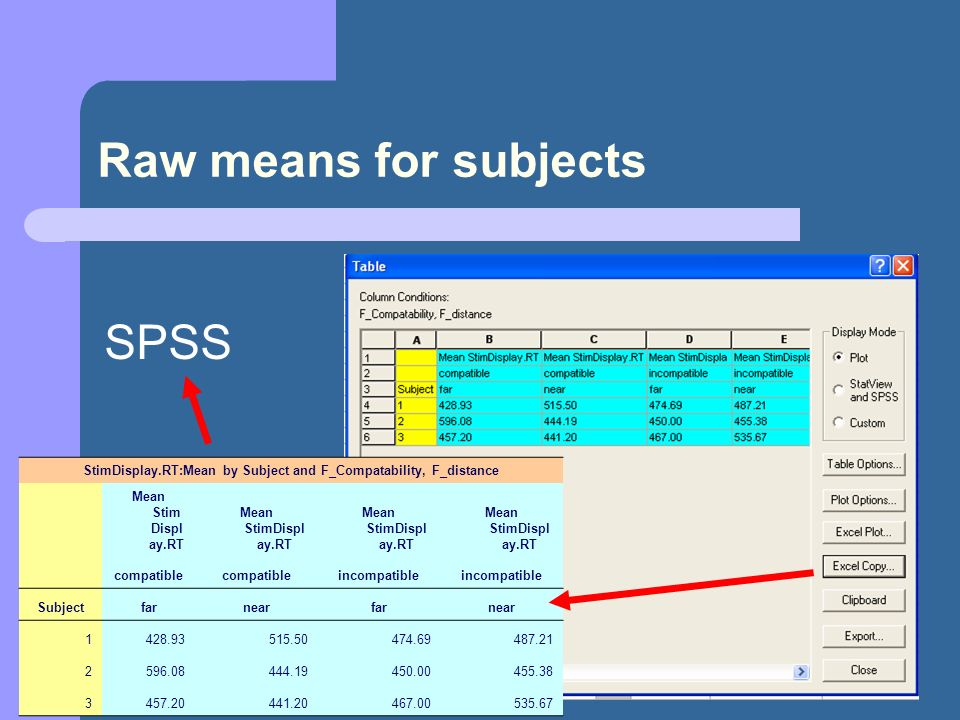 17 Raw means for subjects StimDisplay.RT:Mean by Subject and F_Compatability, F_distance Mean Stim Displ ay.RT compatible incompatible Subjectfarnearf