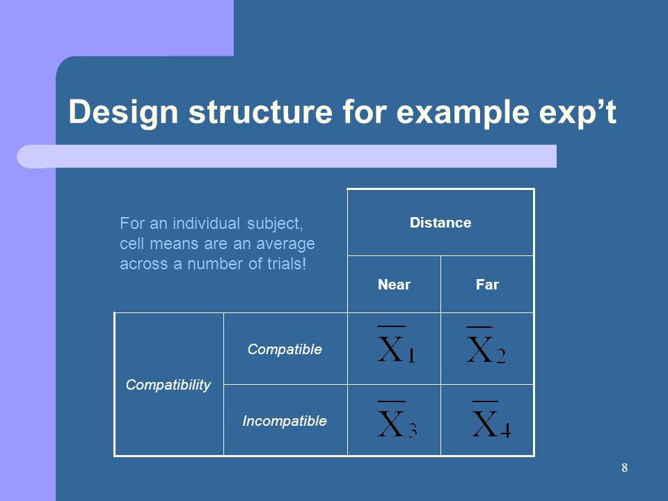 8 Design structure for example expt Incompatible Compatible Compatibility FarNear Distance For an individual subject, cell means are an average across