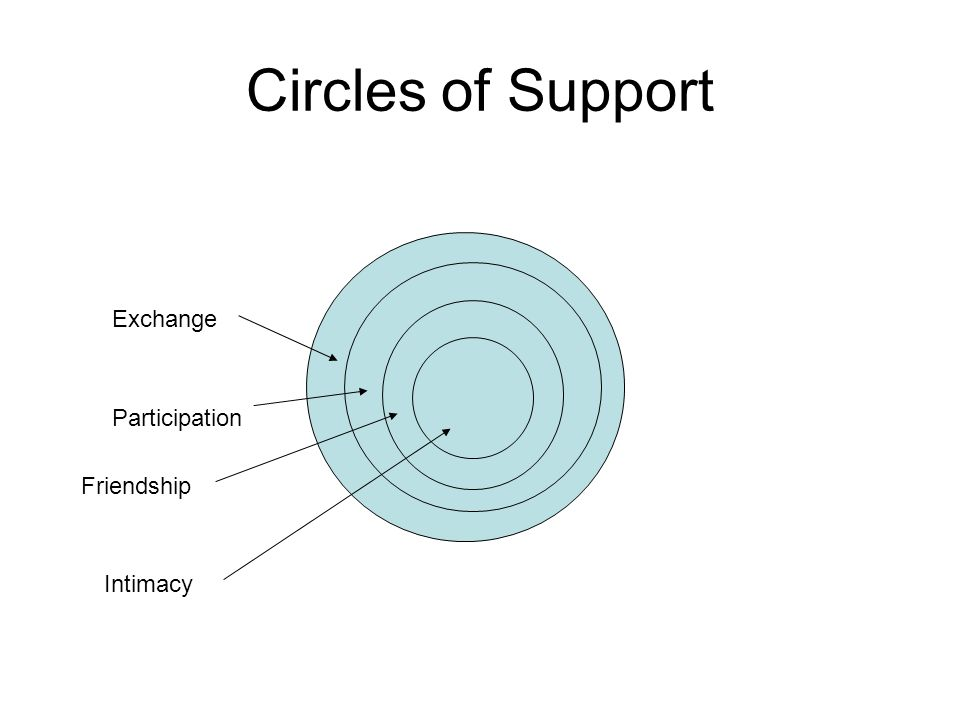 Circles of Support Friendship Intimacy Participation Exchange