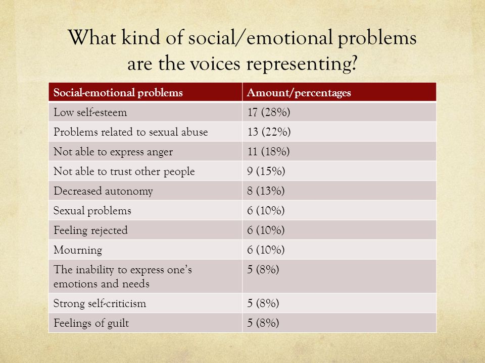 What kind of social/emotional problems are the voices representing? Social-emotional problemsAmount/percentages Low self-esteem17 (28%) Problems relat