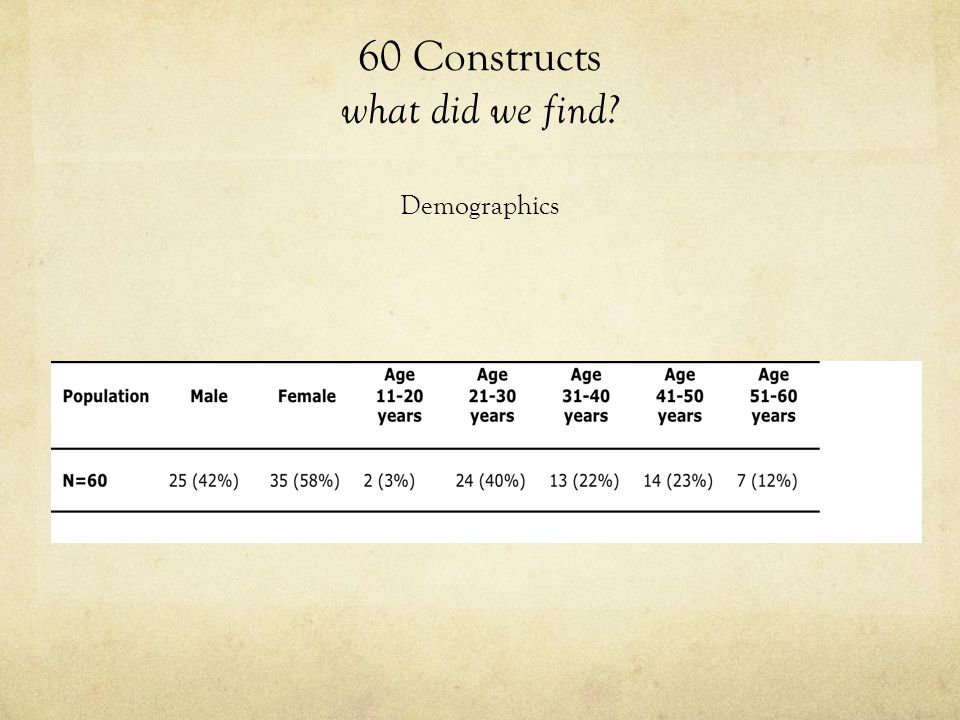 60 Constructs what did we find Demographics