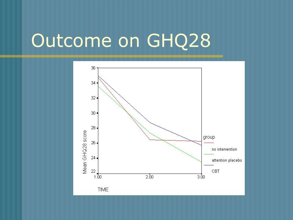 Outcome on GHQ28