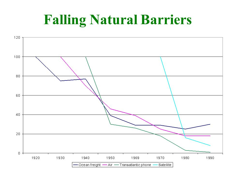 Falling Natural Barriers