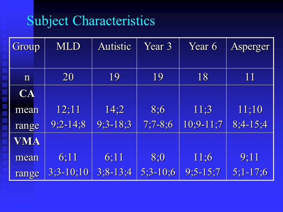 Subject Characteristics GroupMLDAutistic Year 3 Year 6 Asperger n2019191811 CAmeanrange12;119;2-14;814;29;3-18;38;67;7-8;611;310;9-11;711;108;4-15;4 VMAmeanrange6;113;3-10;106;113;8-13;48;05;3-10;611;69;5-15;79;115;1-17;6