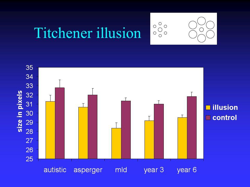 Titchener illusion
