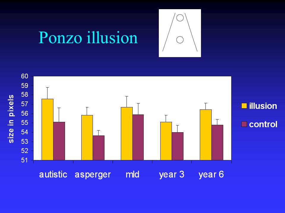 Ponzo illusion