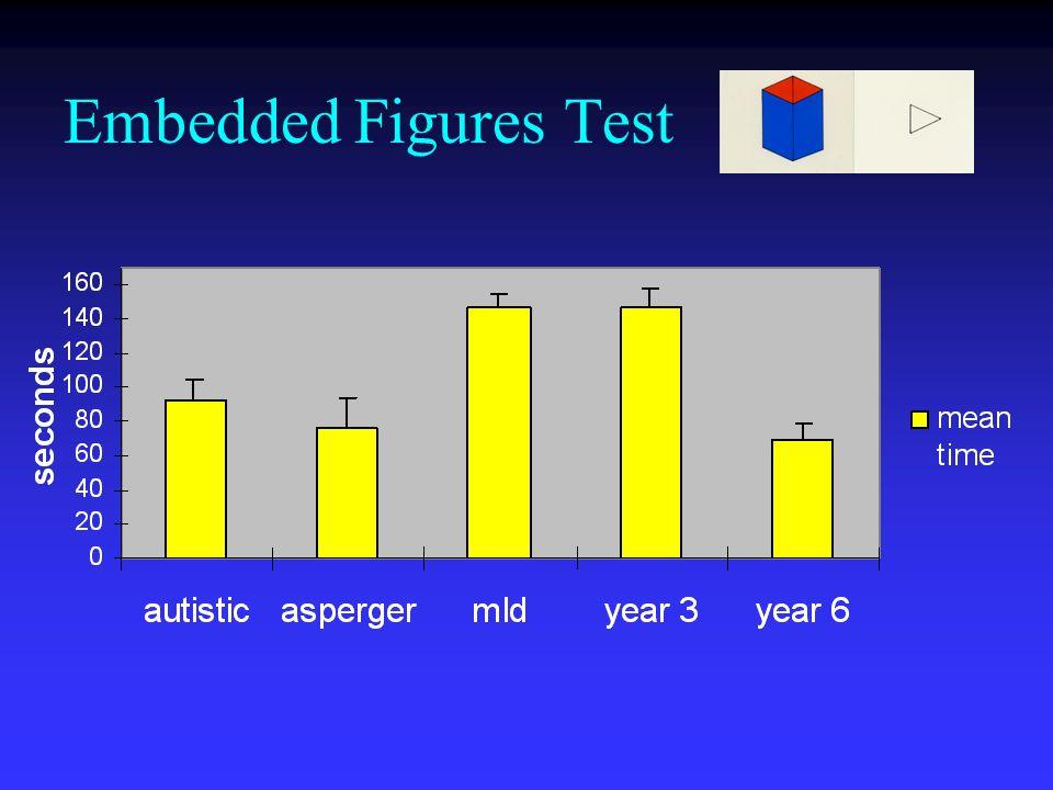 Embedded Figures Test
