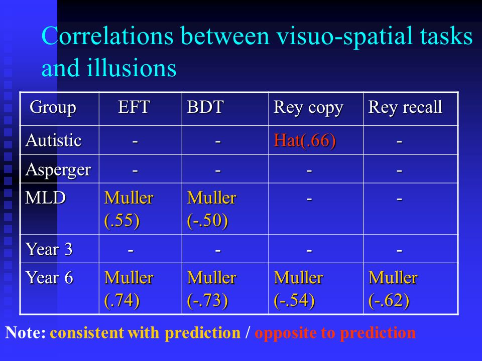 Correlations between visuo-spatial tasks and illusions Group Group EFT EFTBDT Rey copy Rey recall Autistic - -Hat(.66) - Asperger - - - - MLD Muller (.55) Muller (-.50) - - Year 3 - - - - Year 6 Muller (.74) Muller (-.73) Muller (-.54) Muller (-.62) Note: consistent with prediction / opposite to prediction