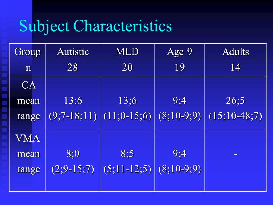 Subject Characteristics GroupAutisticMLD Age 9 Adults n28201914 CA CA mean mean range range13;6(9;7-18;11)13;6(11;0-15;6)9;4(8;10-9;9)26;5(15;10-48;7) VMA mean mean range range8;0(2;9-15;7)8;5(5;11-12;5)9;4(8;10-9;9)-