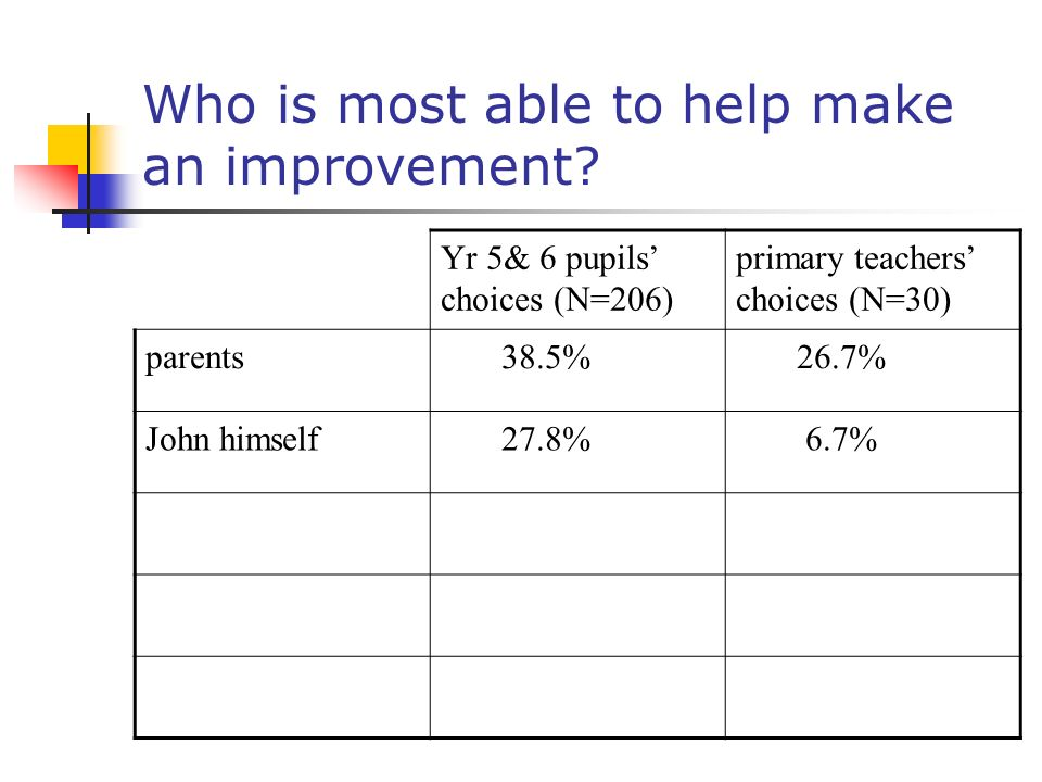 Who is most able to help make an improvement? Yr 5& 6 pupils choices (N=206) primary teachers choices (N=30) parents 38.5% 26.7%