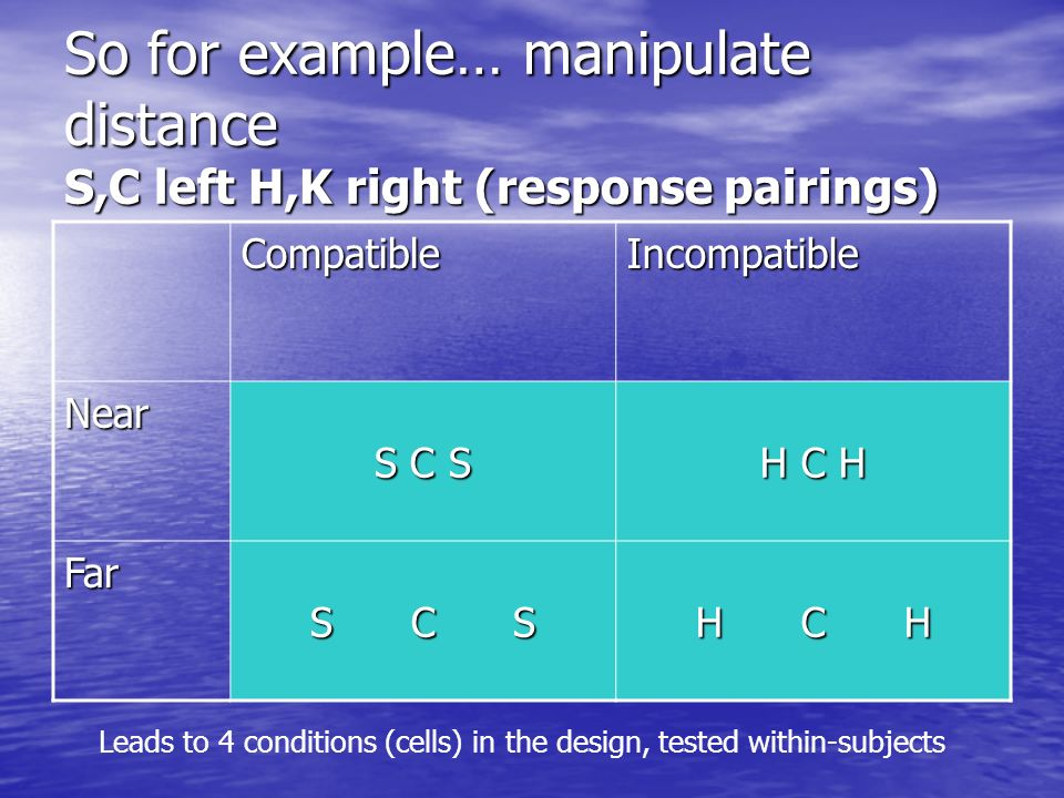 So for example… manipulate distance S,C left H,K right (response pairings) CompatibleIncompatible Near S C S H C H Far S C S H C H Leads to 4 conditio