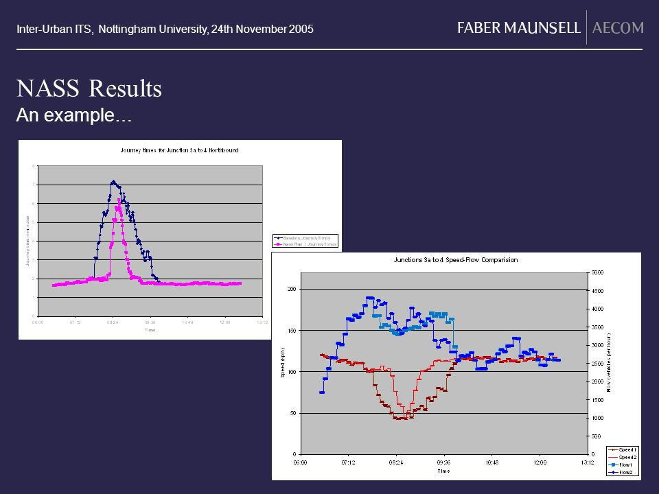 Inter-Urban ITS, Nottingham University, 24th November 2005 NASS Results An example…