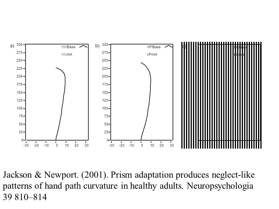 Jackson & Newport. (2001). Prism adaptation produces neglect-like patterns of hand path curvature in healthy adults. Neuropsychologia 39 810–814
